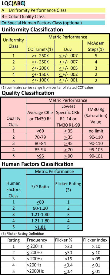 LQC Rating System Table